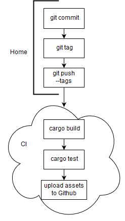 Diagram for creating a release