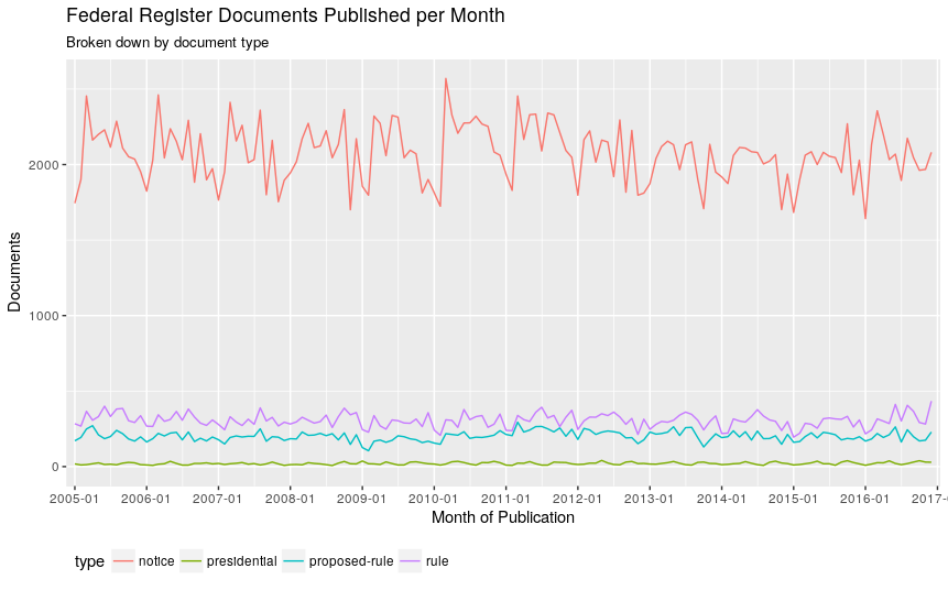 Federal Register Documents Published per Month