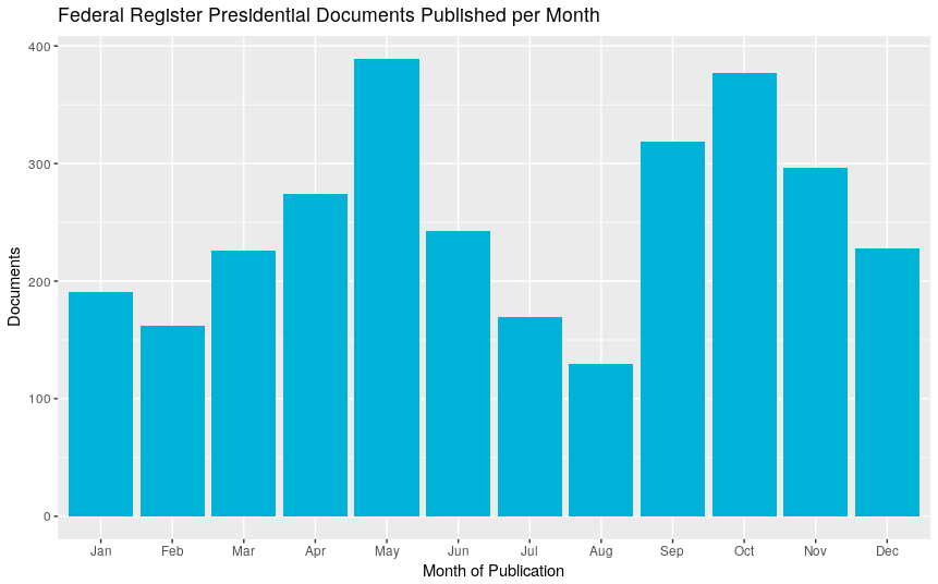 Federal Register Presidential Documents Published per Month