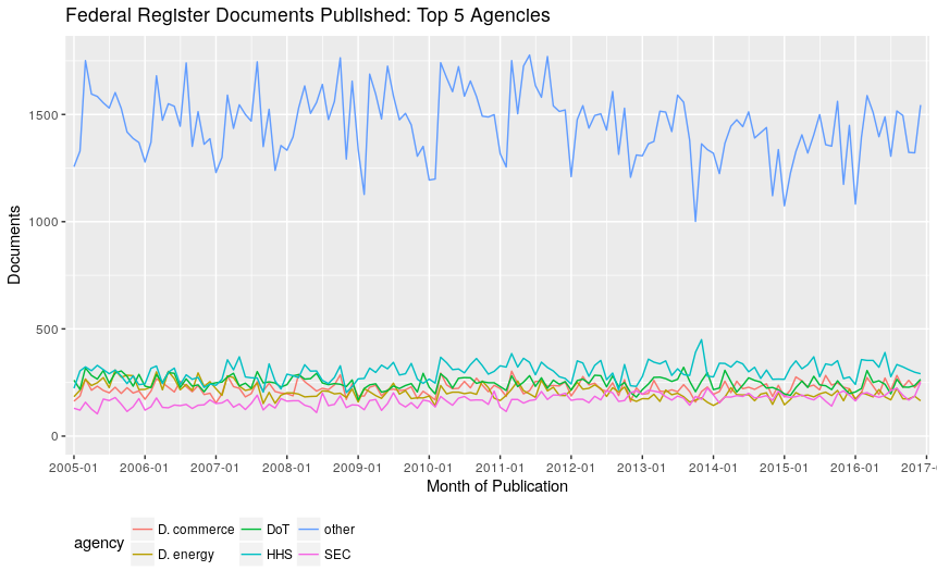 Federal Register Documents Published: Top 5 Prolific Agencies