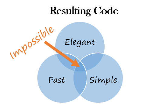 Venn diagram of how simple, elegant, and fast code is impossible