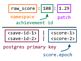 Schema for an achievement leaderboard for a given patch