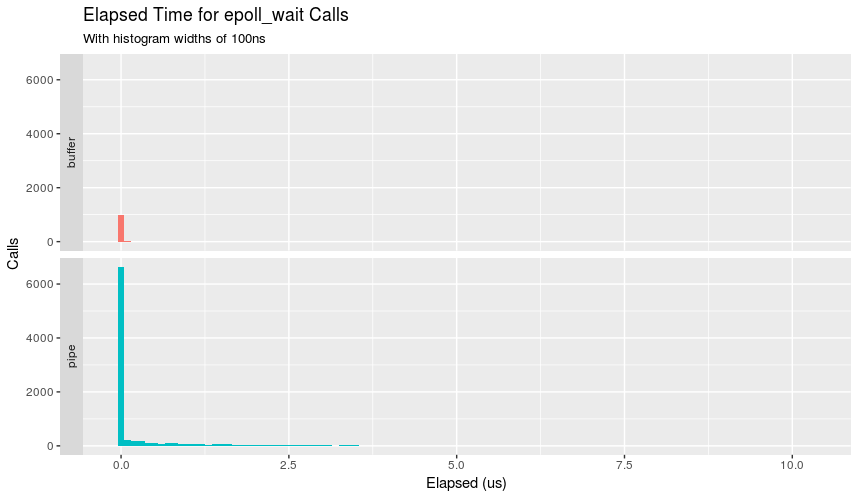 Comparison in latency for epoll_wait to return