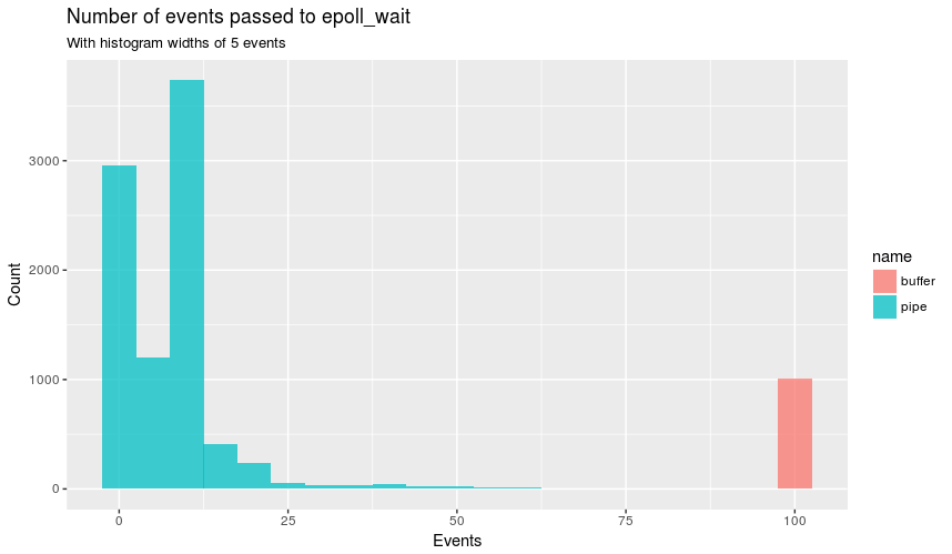 Comparison of the number of events passed to epoll_wait