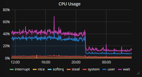 CPU usage without ElasticSearch